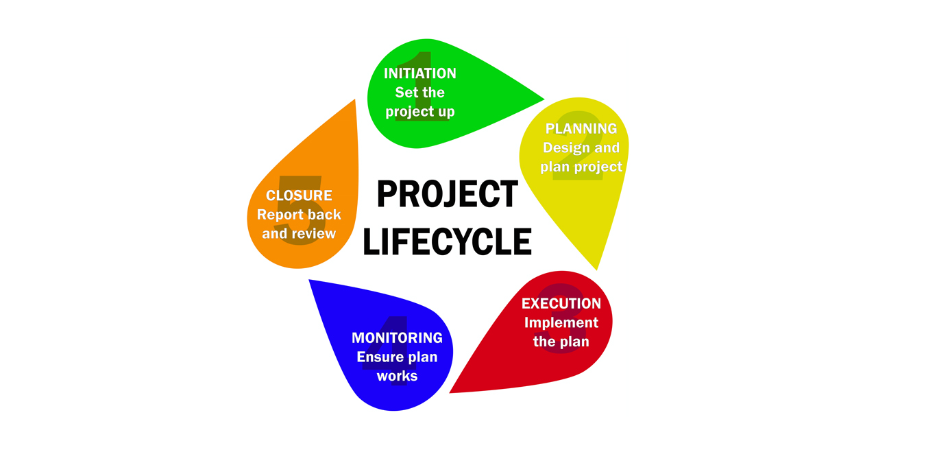 project lifecycle projektmanagement phasen